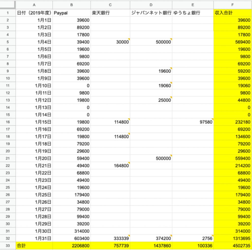 1月の1日単位の収入